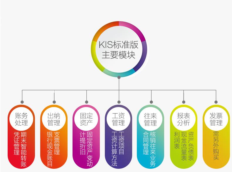郑州用友软件